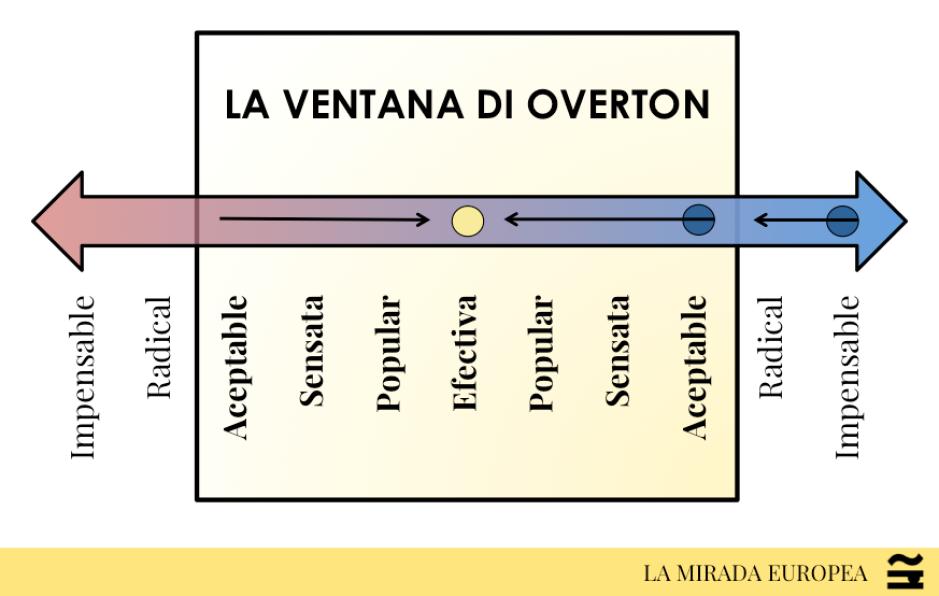 La ventana de Overton es un concepto político que explica cómo una idea pasa de ser impensable a ponerse en práctica con el apoyo del público.